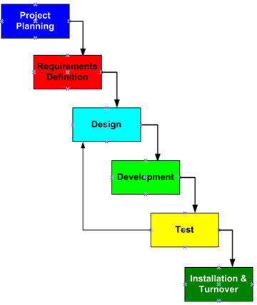 Introduction to software development life cycle for Waterfall phases