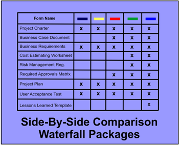 Compare SDLCforms Waterfall Forms & compare SDLCforms Waterfall templates