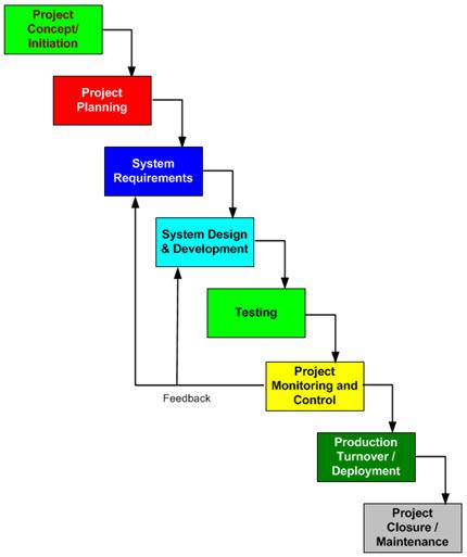 Explanation - Software Development Life Cycle Documentation (SDLC)